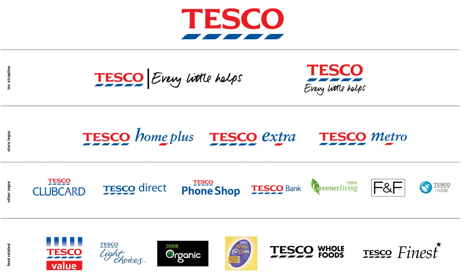 Customer loyalty tesco dissertation